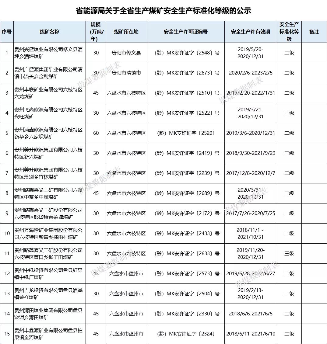 贵州省能源局公示全省259处生产煤矿安全生产标准化等级