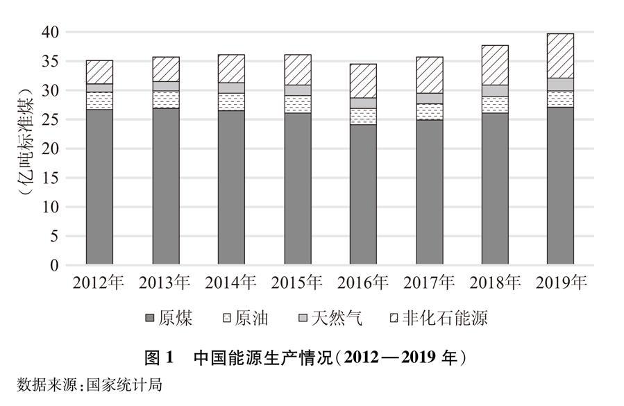 (图表)[受权发布]《新时代的中国能源发展》白皮书(图1)