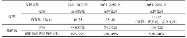 2021-0973-碳中和目标下煤炭行业发展机遇-10.jpg